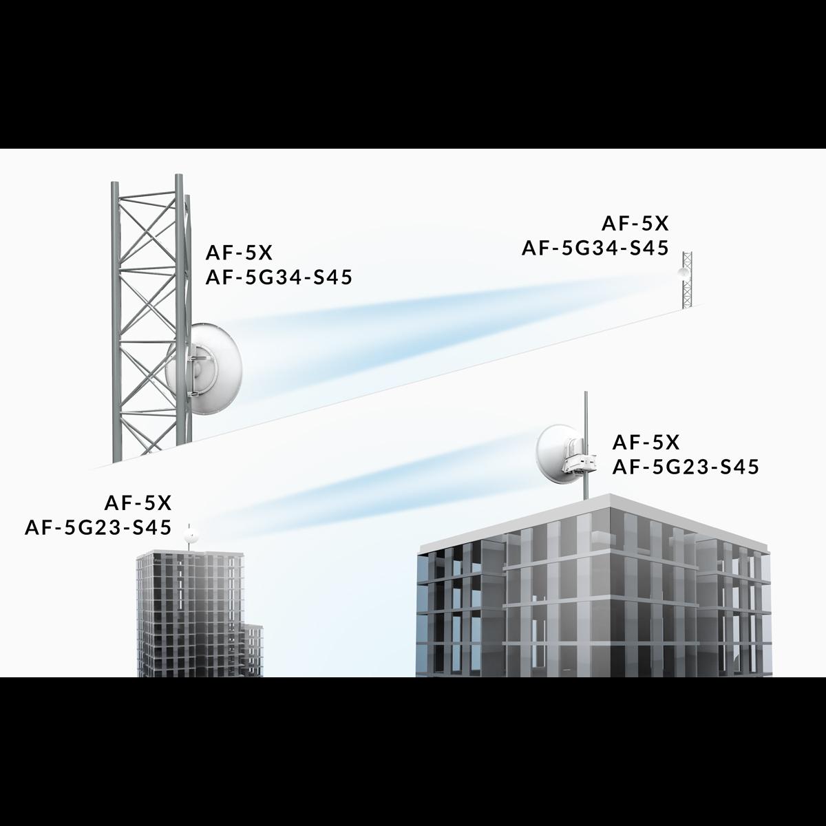 Антенна Ubiquiti airFiber AF-5G34-S45