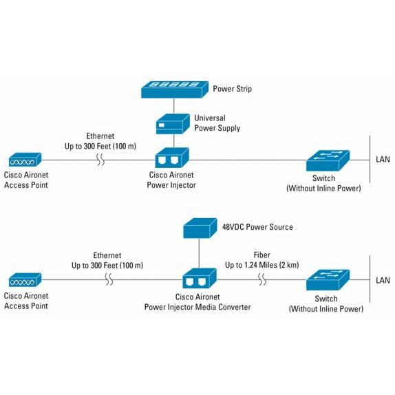 Инжектор питания Cisco AIR-PWRINJ3 (для Cisco Aironet 1100, 1130AG, 1200, 1230AG и 1240AG серий)
