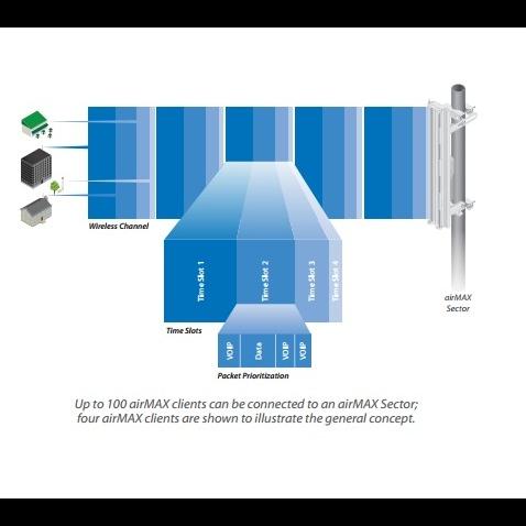 Антенна секторная Ubiquiti AirMax Sector 5G-16-120