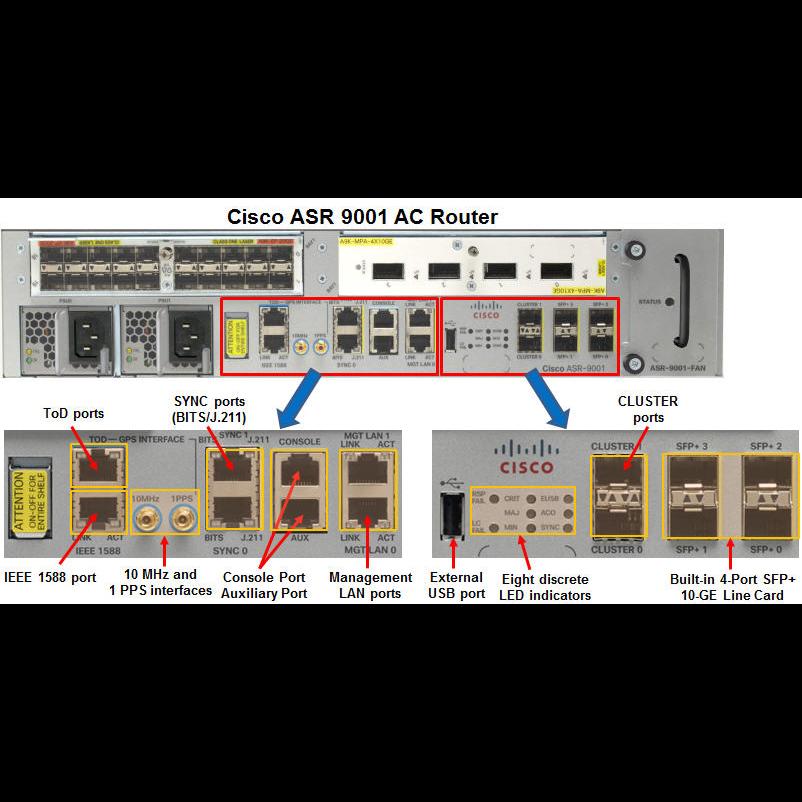Маршрутизатор Cisco ASR-9001