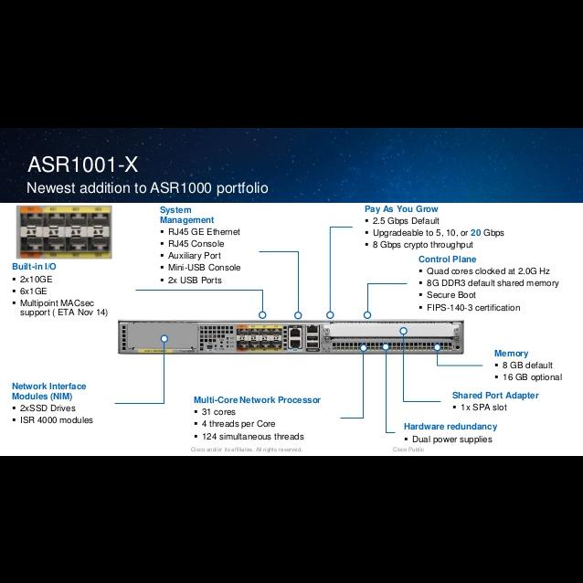 Маршрутизатор Cisco ASR1001-X (некондиция, отсутствует одно крепление модуля SPA)