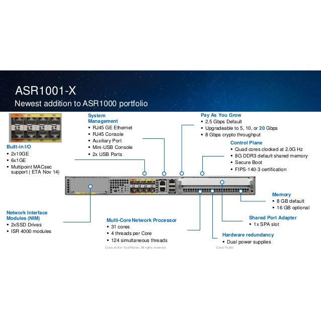 Маршрутизатор Cisco ASR1001-X