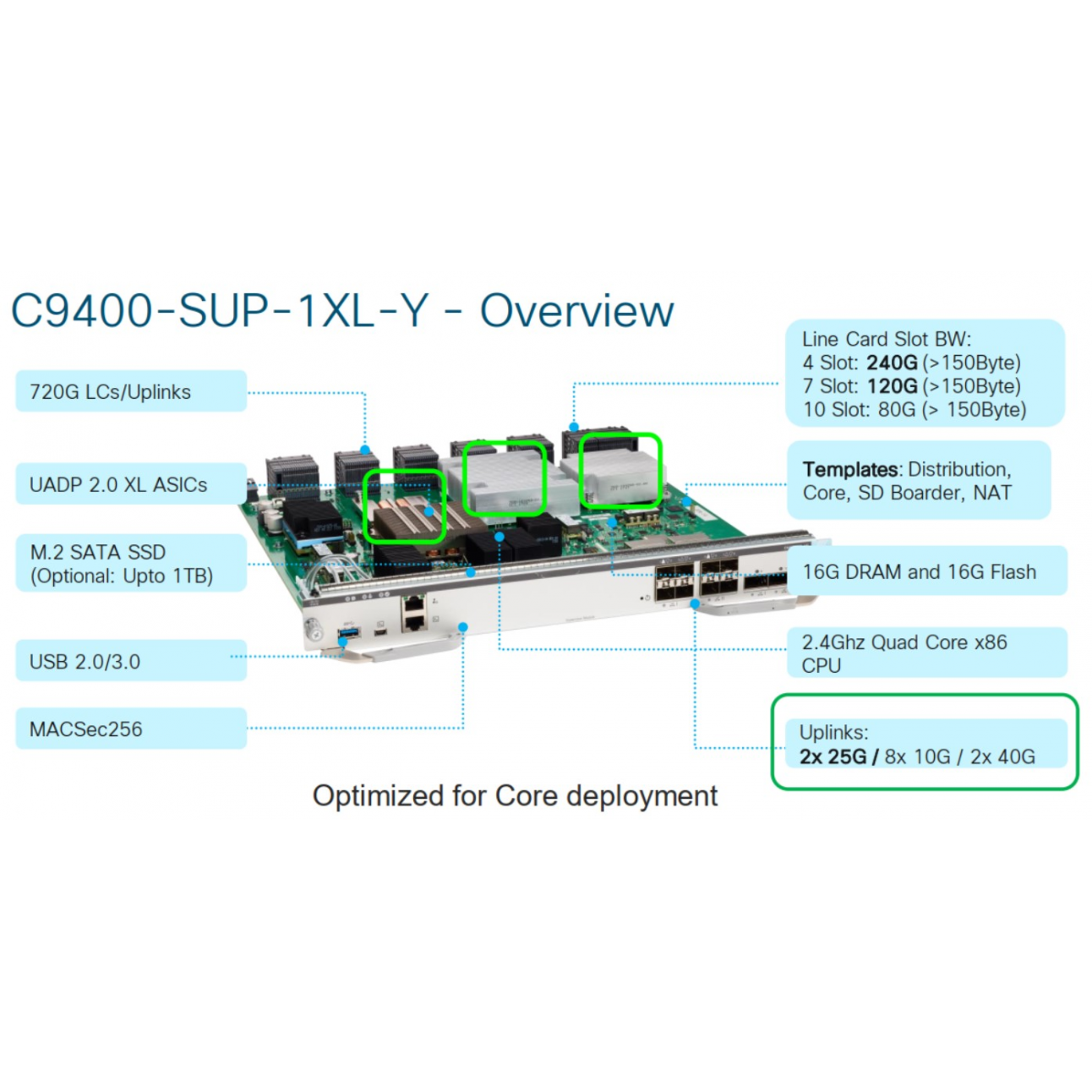 Модуль Cisco Catalyst C9400-SUP-1XL-Y