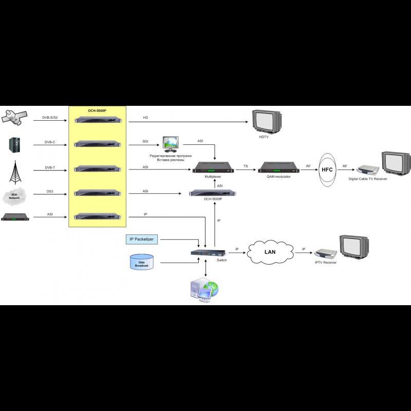 Приемник цифровой PBI DCH-5000P-10S2