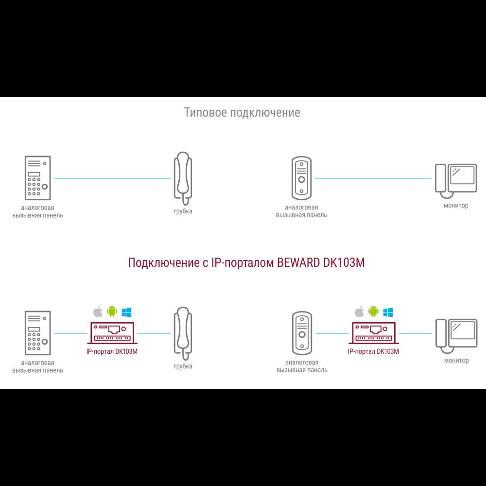 Преобразователь DK103M одно-и многоабонентныханалоговых домофонов в IP
