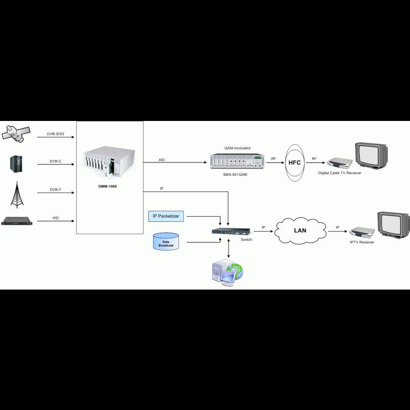 Базовый блок цифровой головной станции КТВ PBI DMM-1000