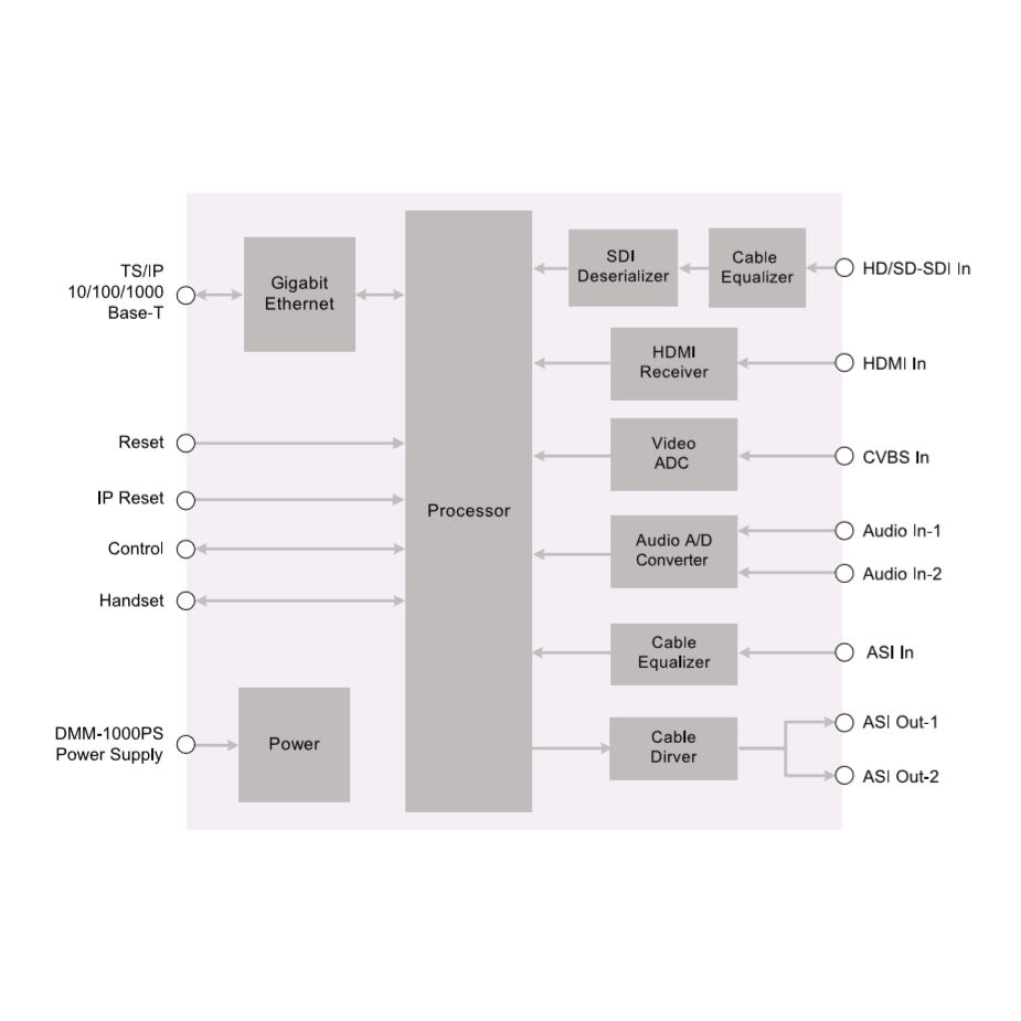 Модуль MPEG2/4 SD encoder PBI DMM-1330EC-30