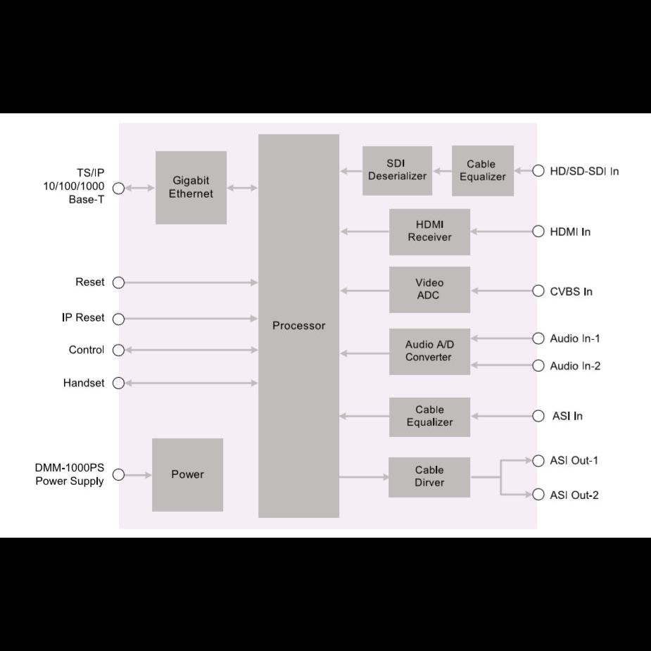 Модуль MPEG2/4 SD encoder IP выход PBI DMM-1330EC-40