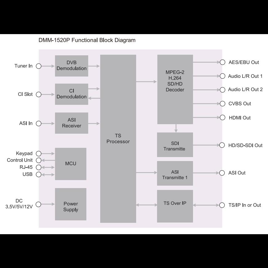 Модуль профессионального IRD приемника PBI DMM-1510P-32S2 для цифровой ГС PBI DMM-1000