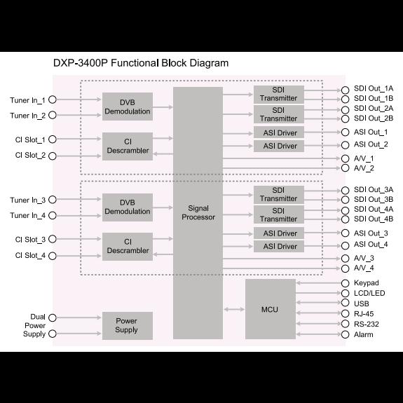 Приемник цифровой SD/HD 4-х тюнерный PBI DXP-3400P-30T