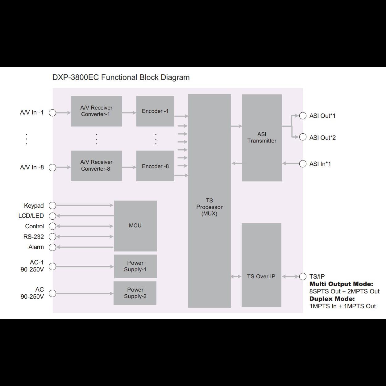 Профессиональный 8ми канальный MPEG-2 кодер PBI DXP-3800EC