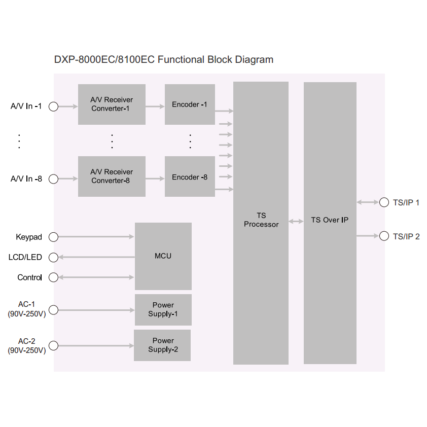 Профессиональный 8ми канальный MPEG-4 кодер PBI DXP-8000EC-82C