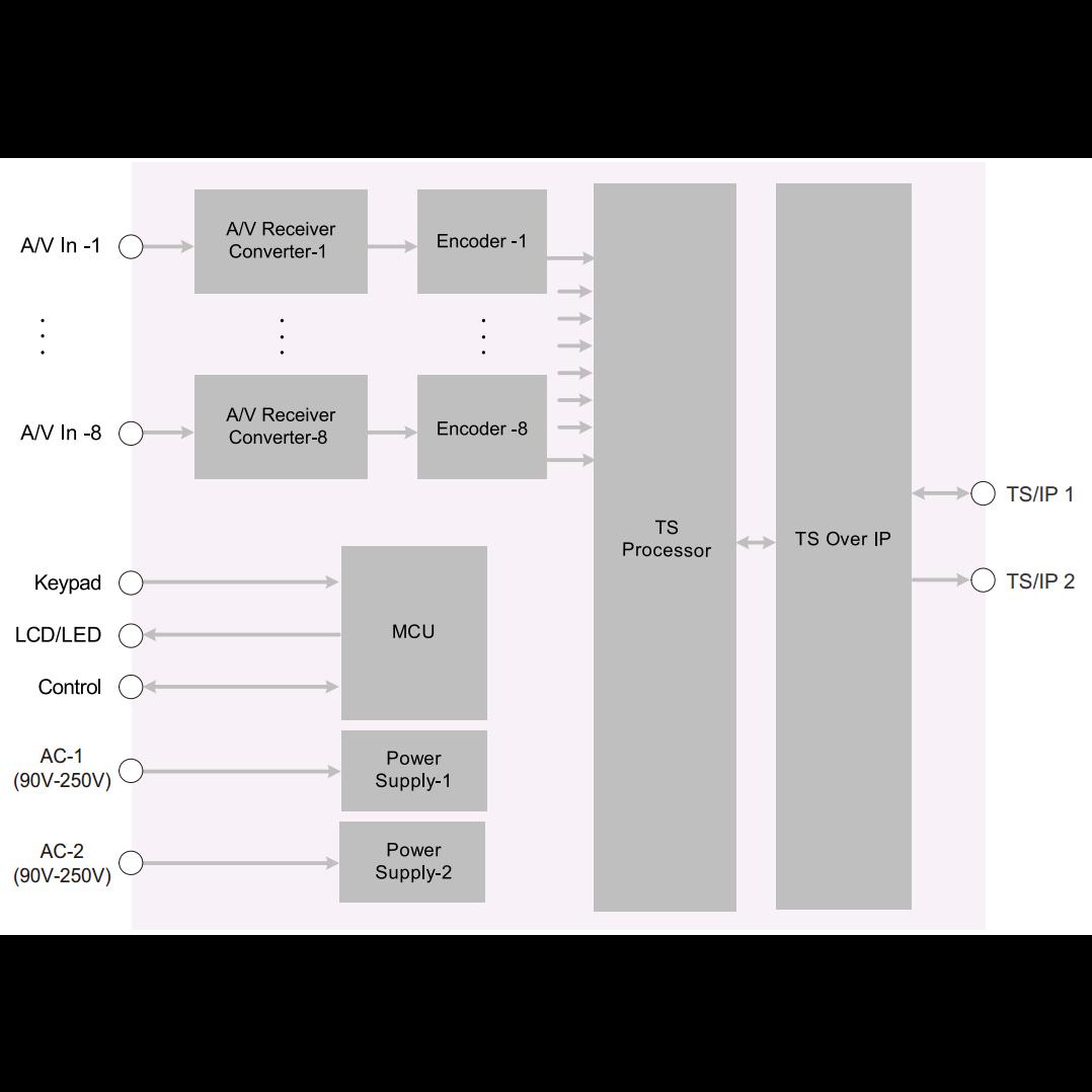 Профессиональный 8ми канальный MPEG-4 кодер PBI DXP-8000EC-82H