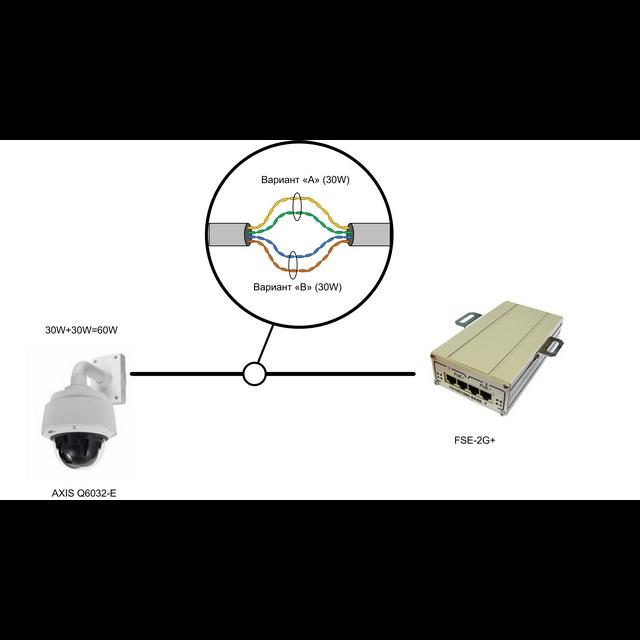 2-портовый инжектор РоЕ+(HighPoE) 802.3at FSE-2G+ для питания двух видеокамер РоЕ+ (30 Вт) или одной PTZ-видеокамеры РоЕ+ (60 Вт)
