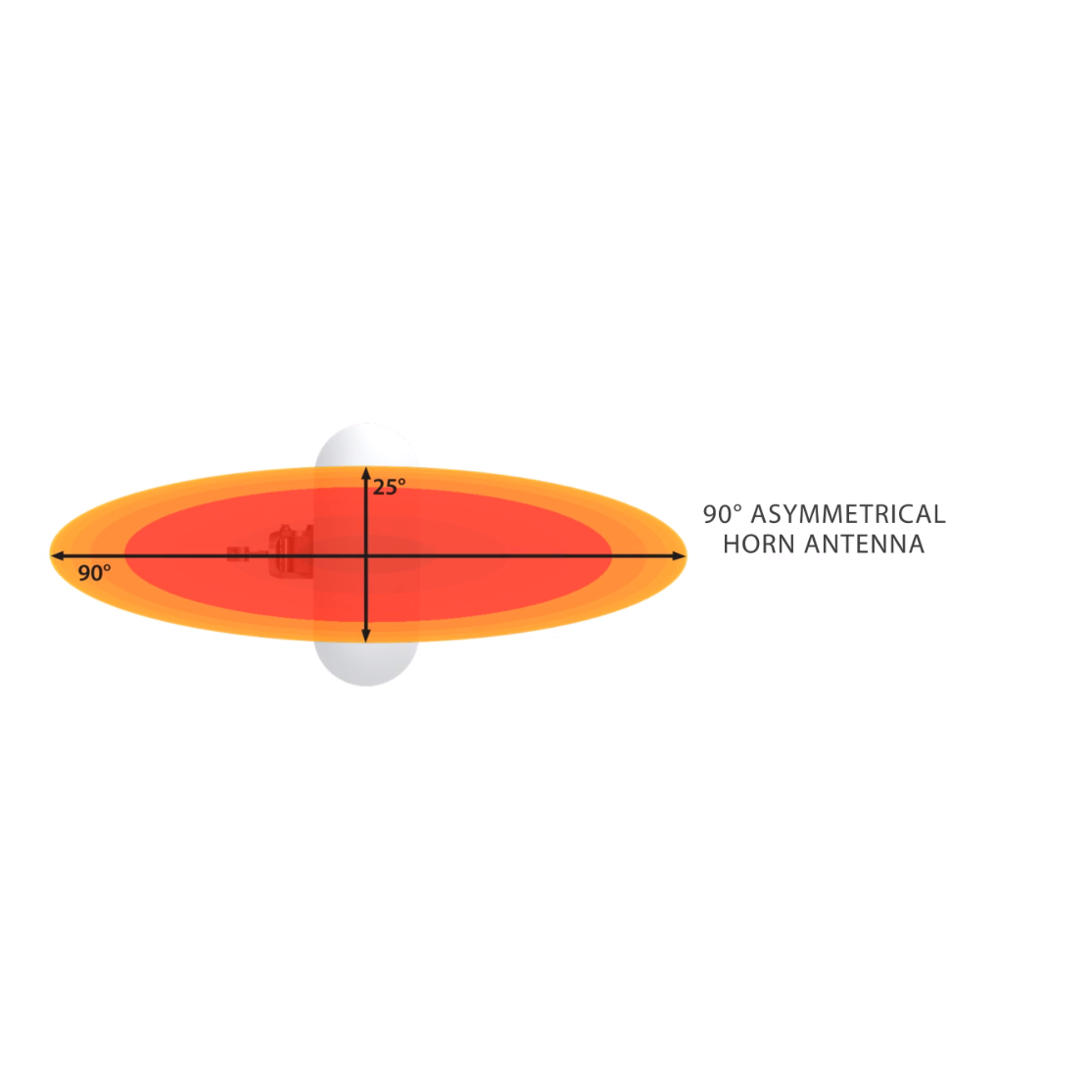 Ассимметричная лучевая антенна RF elements HG3-TP-A90 5GHz 16dBi