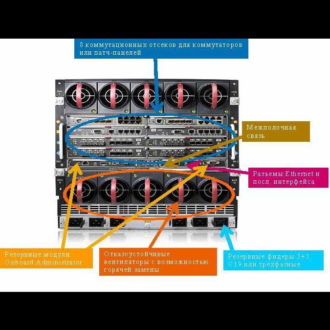 Блейд-сервер HP BL680c Quad-Core 4x E7340 16Gb 2x146SAS
