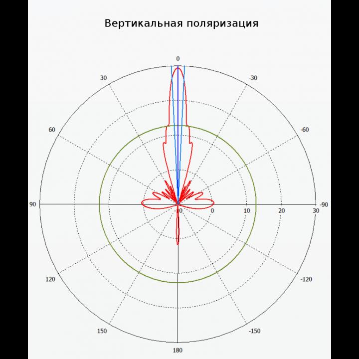 Антенна MikroTik 30dBi 5Gh