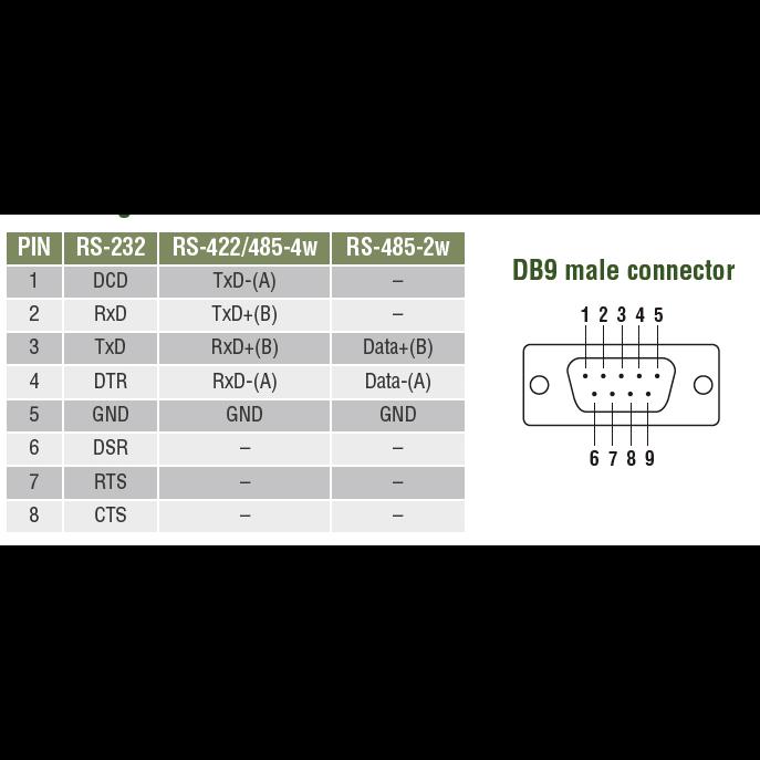 NPort 6250 2-портовый асинхронный сервер RS-232/422/485 в Ethernet с расширенным набором функций MOXA