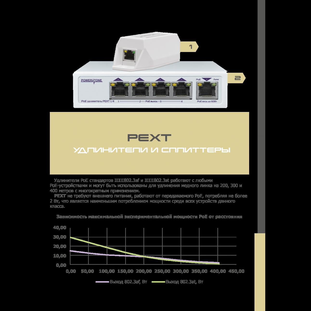 PoE коммутатор/удлинитель интерфейса Ethernet 10/100/1000Mbs PEXT 1/4. 4 PoE выхода, 1 PoE вход, совм. с 802.3af/at, до -40С (имеет потертости)