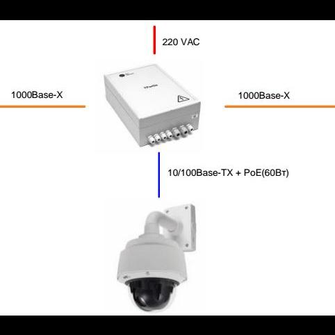 Гигабитный управляемый уличный коммутатор PSW-2G2F+ UPS для подключения 1 поворотной камеры с UPS и поддержкой РоЕ+ (HighPoE) 802.3at (60 Вт)