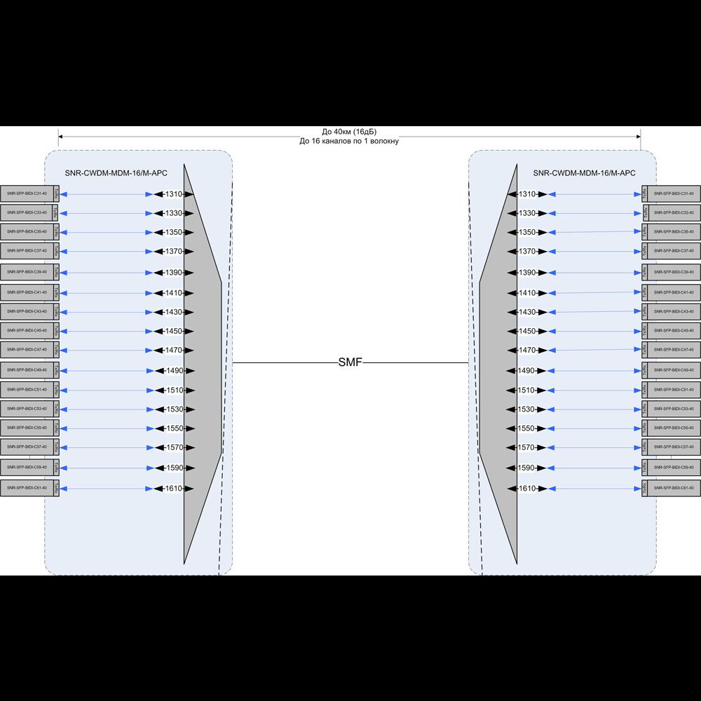 Мультиплексор CWDM одноволоконный 16-канальный для BIDI CWDM SFP (Tx/Rx:1310-1610нм), APC-полировка