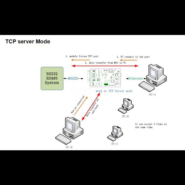 Конвертер интерфейсов Ethernet-RS485/RS232
