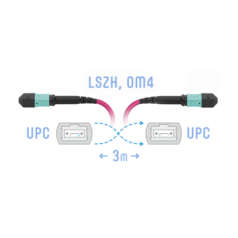 Патчкорд оптический MPO/UPC FF MM (50/125 OM4), 8 волокон, 3 метра (Cross)