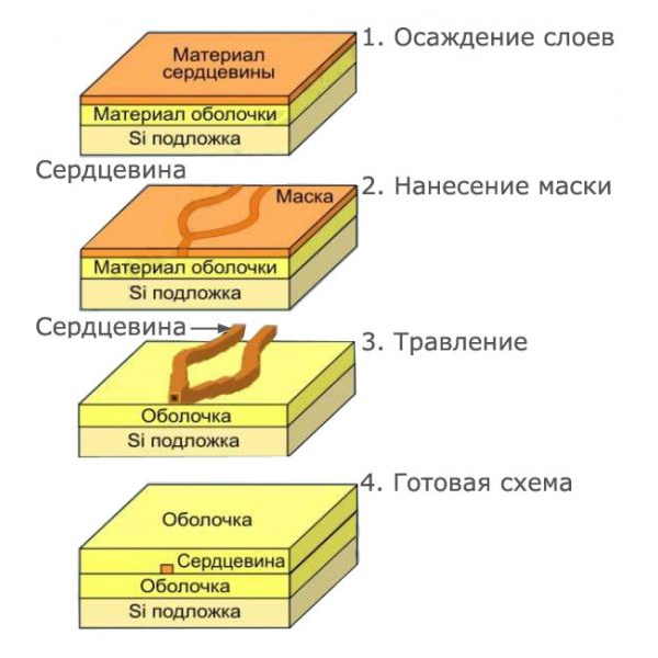 Делитель оптический планарный SNR-PLC-1x8