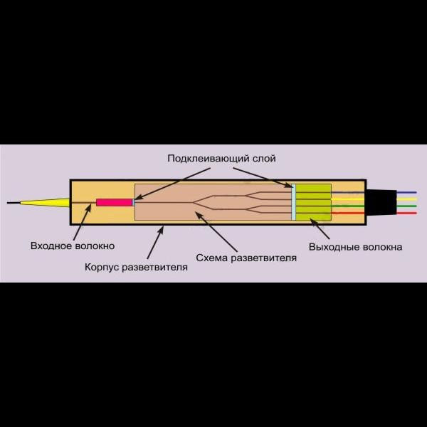 Делитель оптический планарный бескорпусный SNR-PLC-M-1x2-SC/UPC