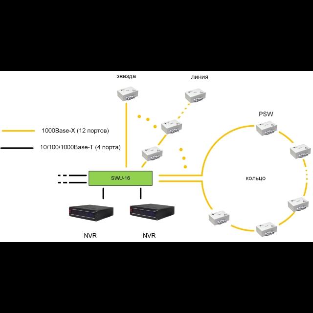 Центральный коммутатор SWU-16 для подключения уличных коммутаторов TFortis PSW 12 портов 1000Base-X (SFP) 4 порта 10/100/1000Base-T (RJ-45)