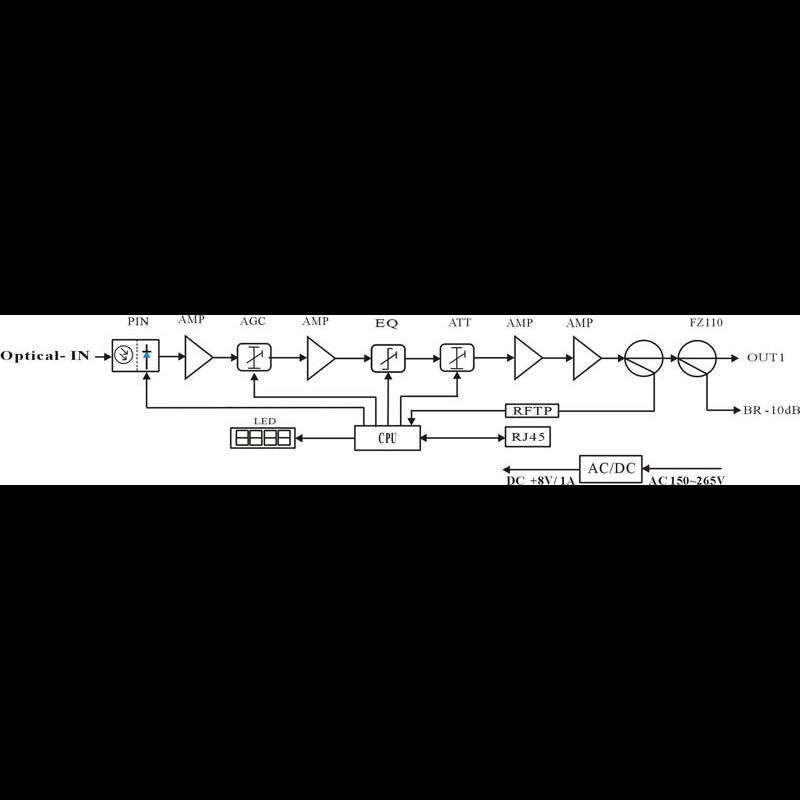 Приёмник оптический для сетей КТВ Vermax-LTP-112-7-ISN