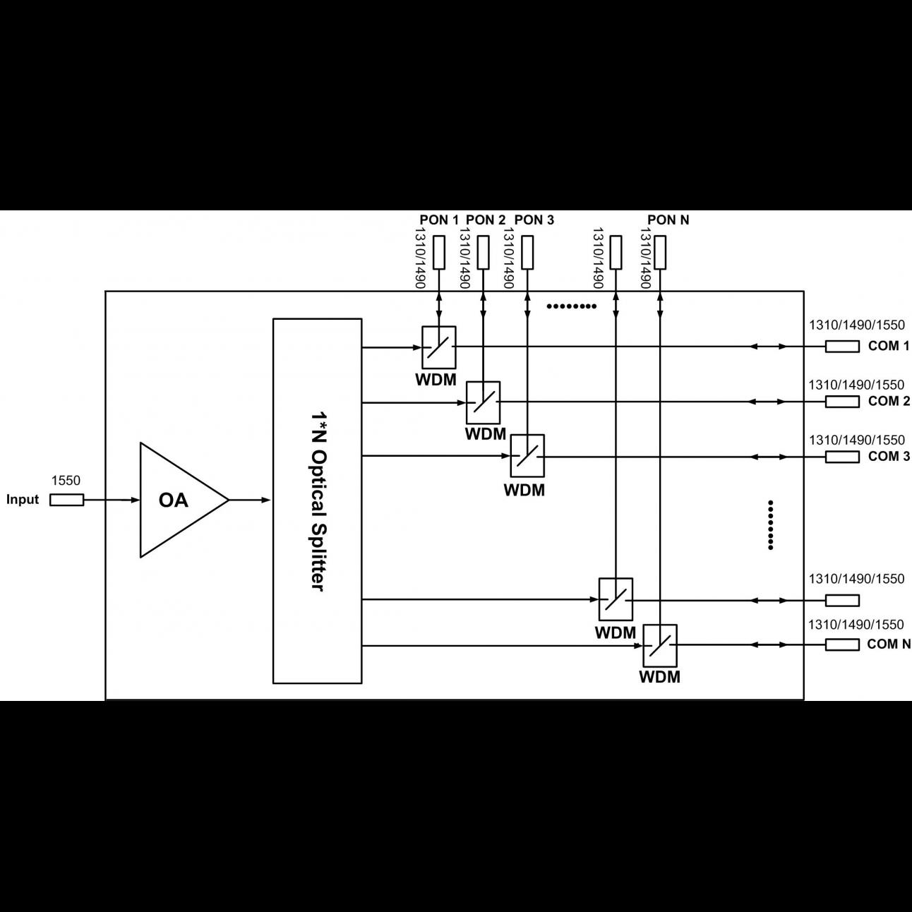 Оптический усилитель VERMAX для сетей КТВ, 16*23dBm, WDM фильтр PON