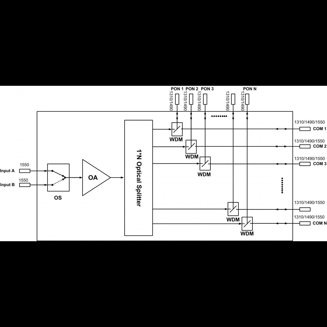 Оптический усилитель VERMAX для сетей КТВ, 2 входа, 8*15dBm выходов, WDM фильтр PON