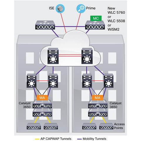 Коммутатор Cisco Catalyst WS-C3650-24TD-S