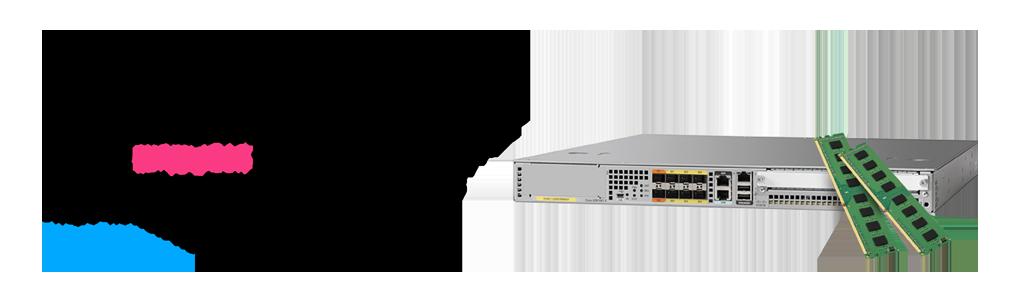 Акция Маршрутизатор Cisco